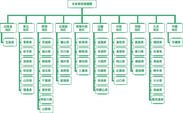 住教育組織図